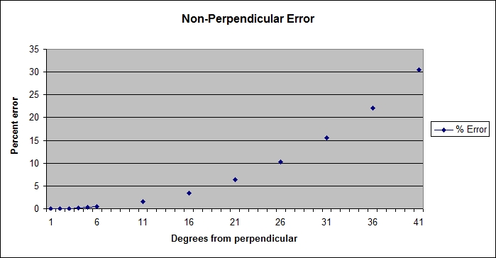 Non-perpendicular error percentages
