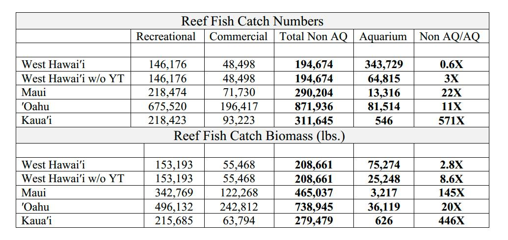 Table 1. Island comparison of the number and pounds of reef fishes caught by recreational and commercial fishers relative to aquarium collectors 2008-2011. The far right column represents Total Non AQ catch of reef fish relative to the catch taken by aquarium collectors. Credit: Walsh (2014)