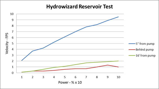 Hydrowizard Test Results