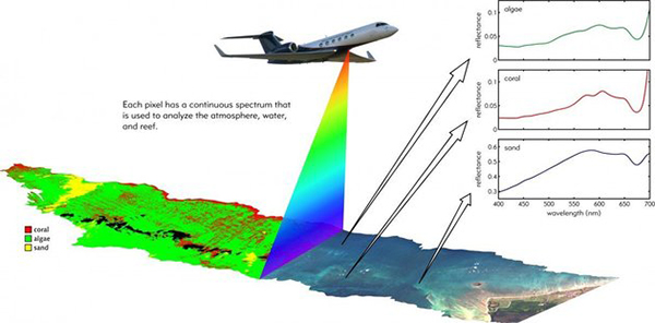 NASA will take to the air to survey the health of the world's coral reefs, using a new system mounted in sub-orbital winged aircraft. Image: NASA.