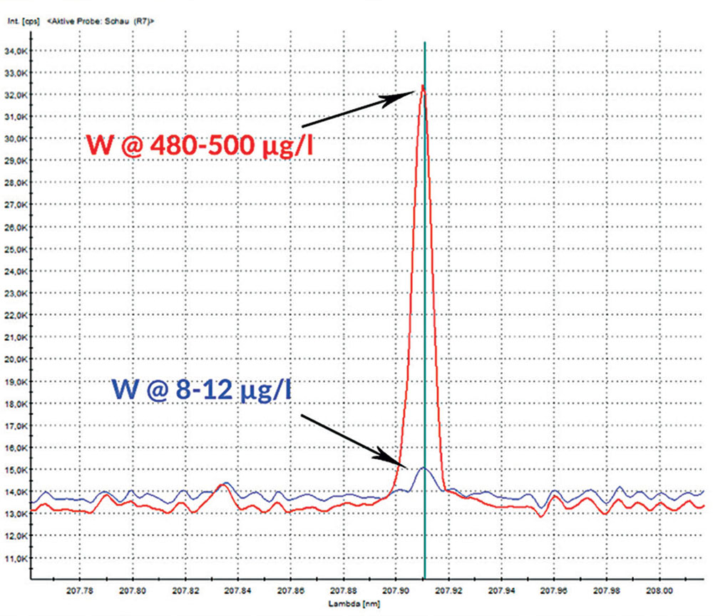 The tungsten concentration in display tanks before (red) and six months after the pump change (blue), from an original ICP-OES presentation.