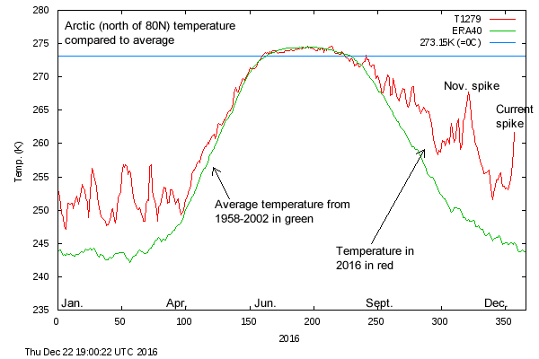 Temperature compared to normal in Arctic north of 80N latitude. (Danish Meteorological Institute)
