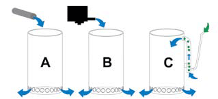 Feeding water to the suggested lanthanum filter: A via an existing supply pipe (eg branch from an outflow pipe, branch from return pipe, inter alia); B via a very low-turnover powerhead; C via an airlift.