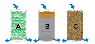 Filtration methods: A fine nylon filter floss for use with a liquid lanthanum preparation; B the suggested filter pads with lanthanum coating on the fibers (see text), followed by fine filter pads; C the suggested granulate with lanthanum coating (for example lanthanum carbonate).