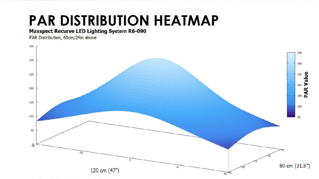 The PAR distribution heat map released by Maxspect for the Recurve LED.