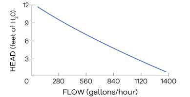 EcoTech Vectra S1 Performance Curve (Head vs. Flow)