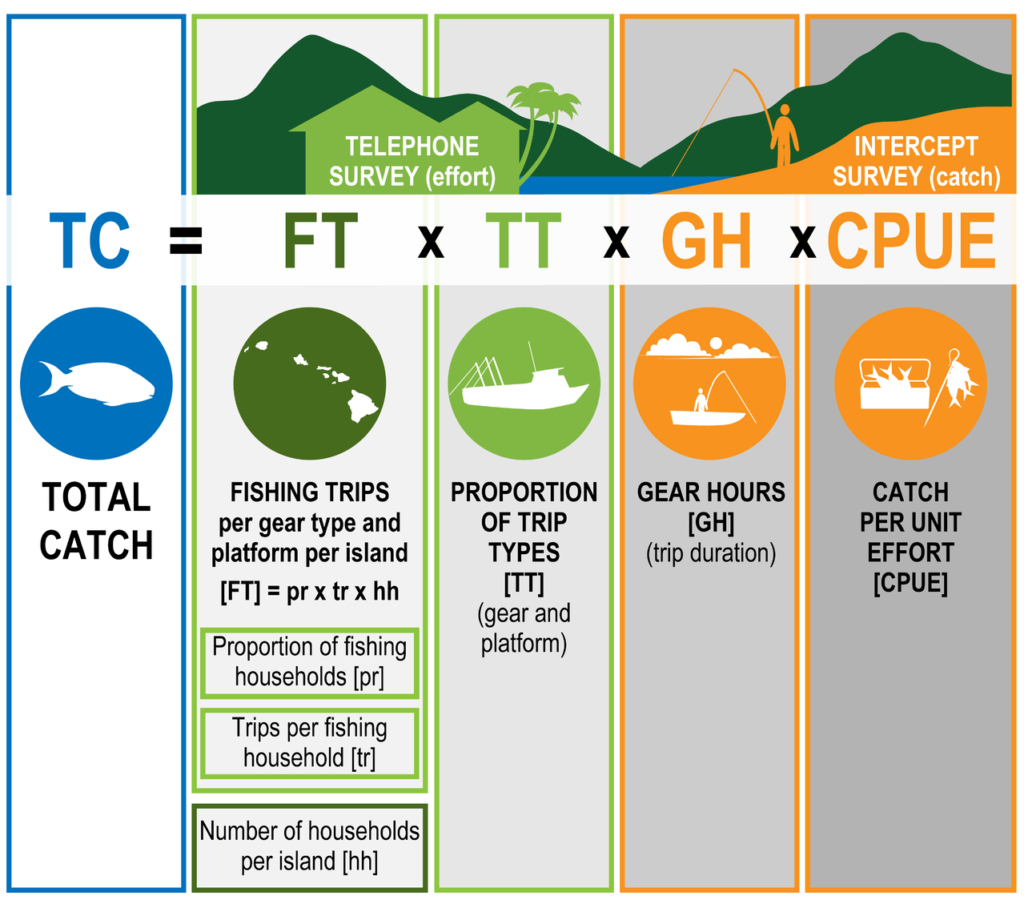 Information collected from telephone surveys (outlined in green) or intercept surveys (outlined in orange) informed the calculations for total catch.