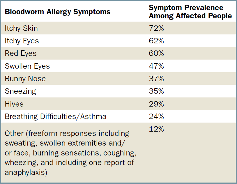 A rundown of symptoms reported by survey respondents who had known or suspected bloodworm allergies.