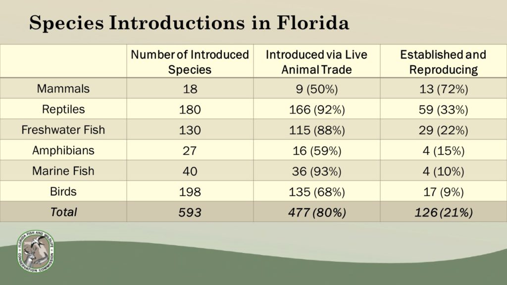 "Sources of nonnative species in Florida. From the presentation ""Nonnative Species Overview and Proposed Draft Rules"""