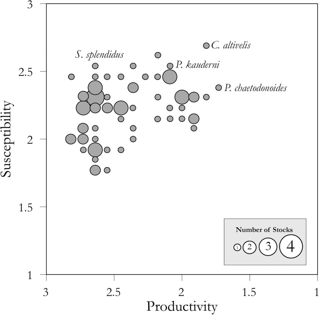 From the paper: Scatterplot of productivity versus susceptibility scores for 72 coral reef fish stocks as estimated by PSA. Circle size corresponds to the number of stocks at that position on the graph (see inset legend). Scientific names of the stocks highlighted in the text are noted. Following standard PSA methods from Patrick et al. (2009), the x-axis scale is reversed (from high to low productivity).